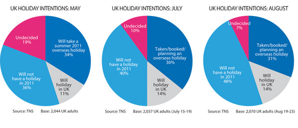 Graphs - UK holiday intentions in May, July and August 2011